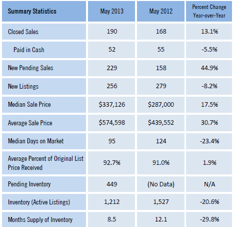 Walton County Monthly Market Detail for May 2013 of Single Family Homes